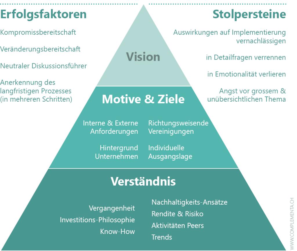 Erarbeiten ESG-Vision