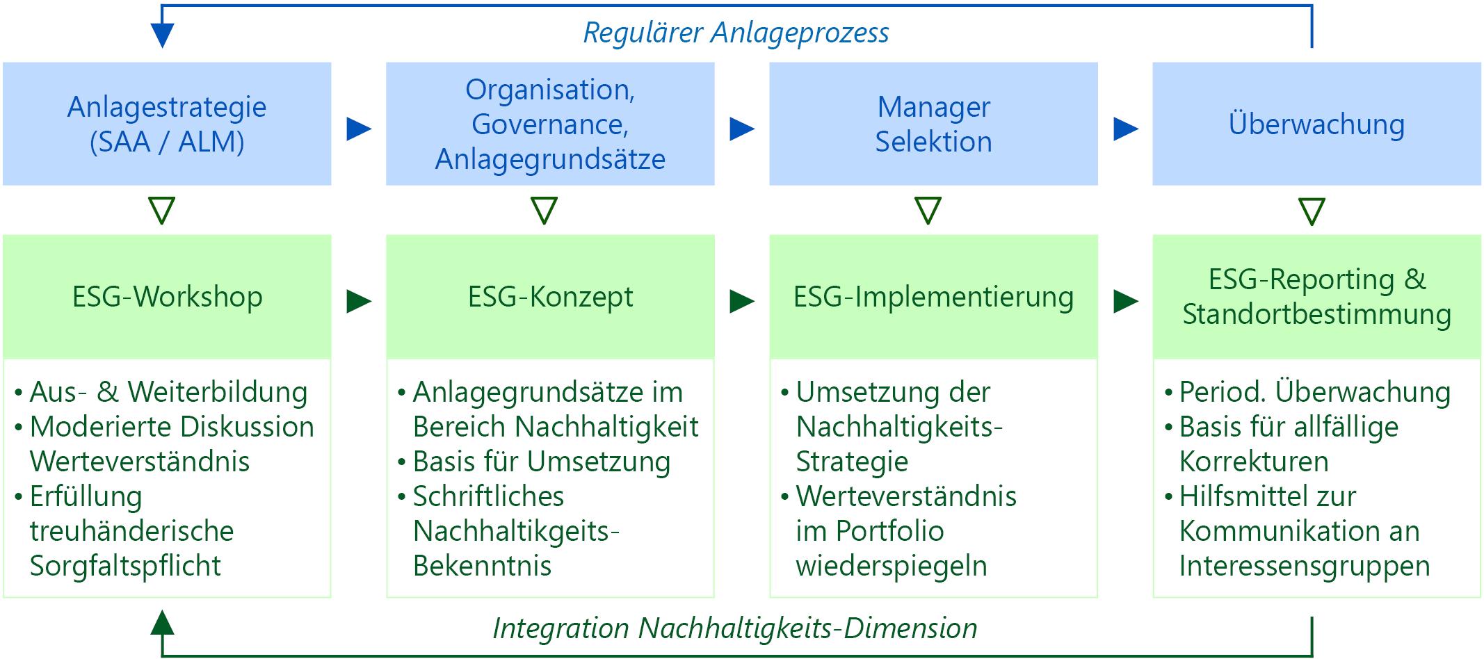 ESG im Anlageprozess