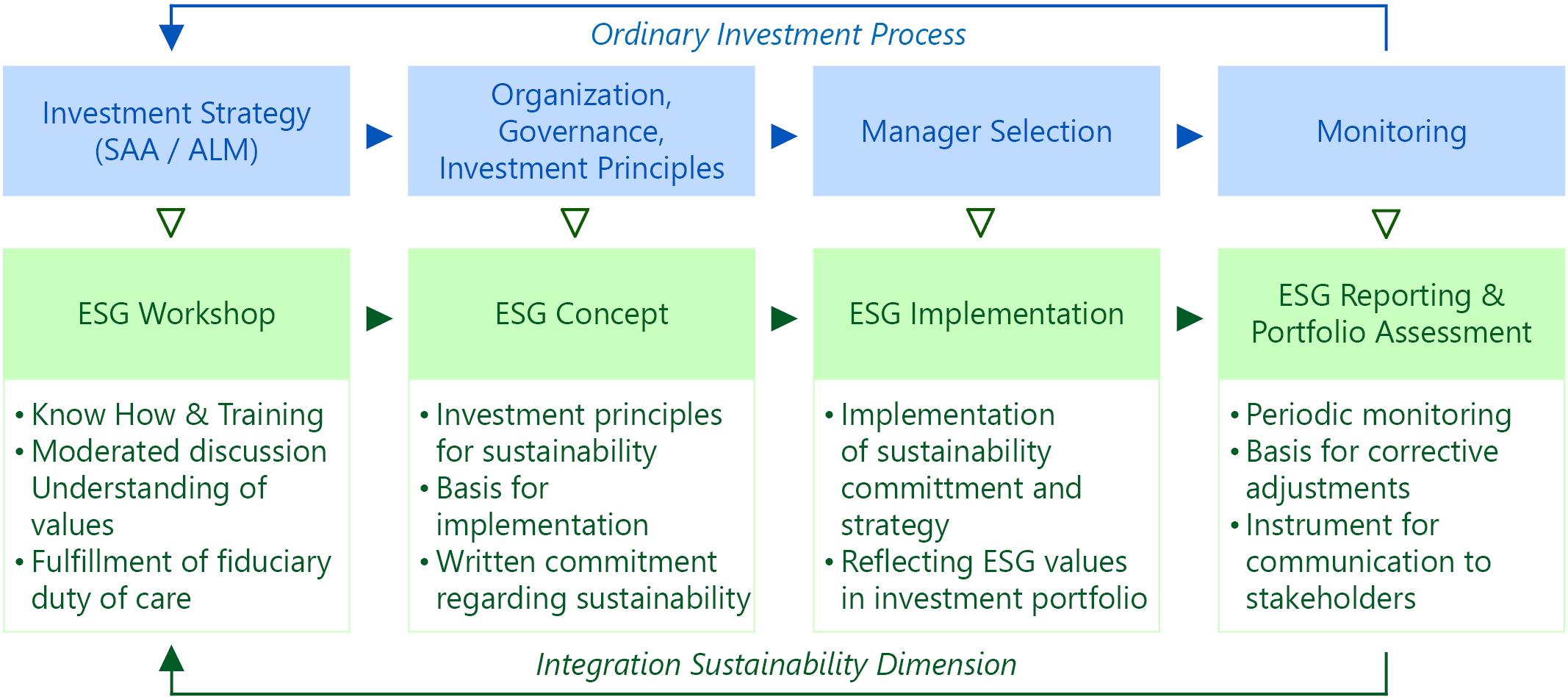Invetment Process & ESG Dimension